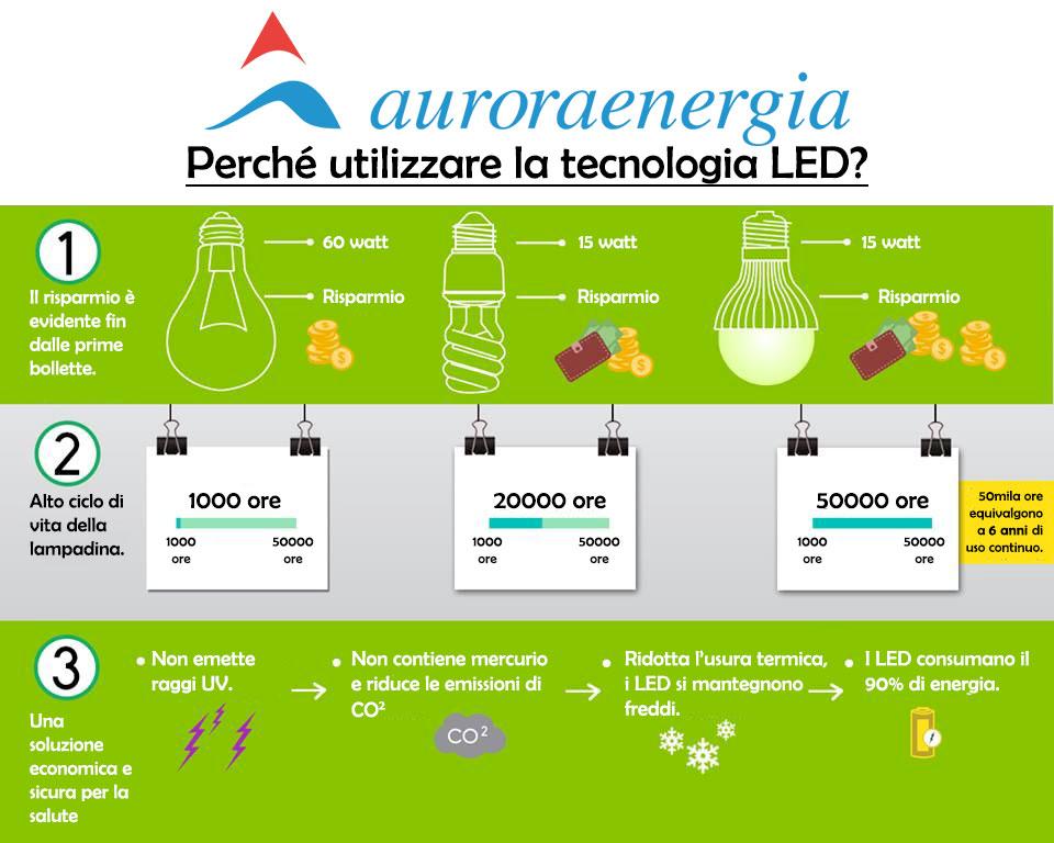 auroraenergia_led